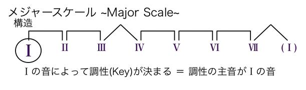 第7回 Key 調性と調号 | 特定非...