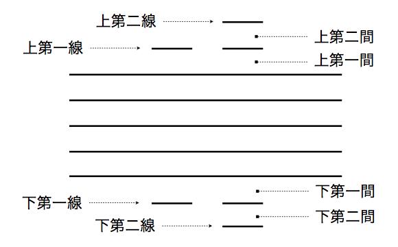 MusicTheory1_3_1