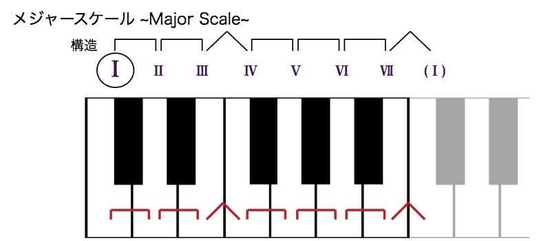 MusicTheory1_3_2