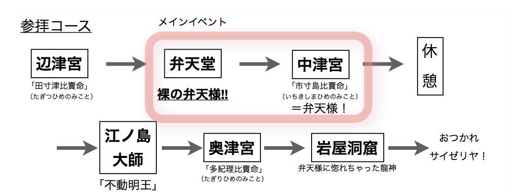 江ノ島参拝平成30年度版