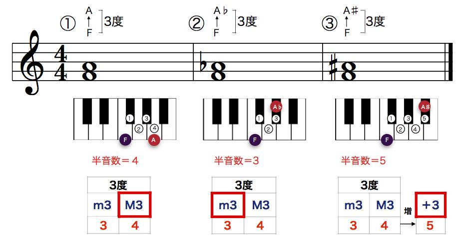 MusicTheory1_5_1
